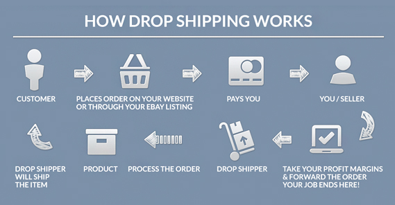Dropshipping Basics: The Beginners Guide to Dropshipping – Ecom Junkies